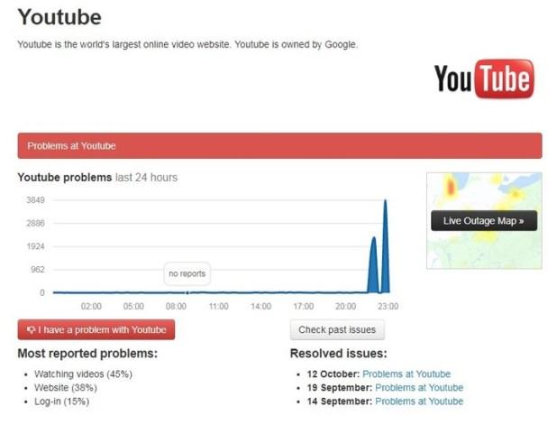 El reporte de downdetector.com sobre la caída de YouTube: de prácticamente no tener fallas a un apagón a nivel mundial.