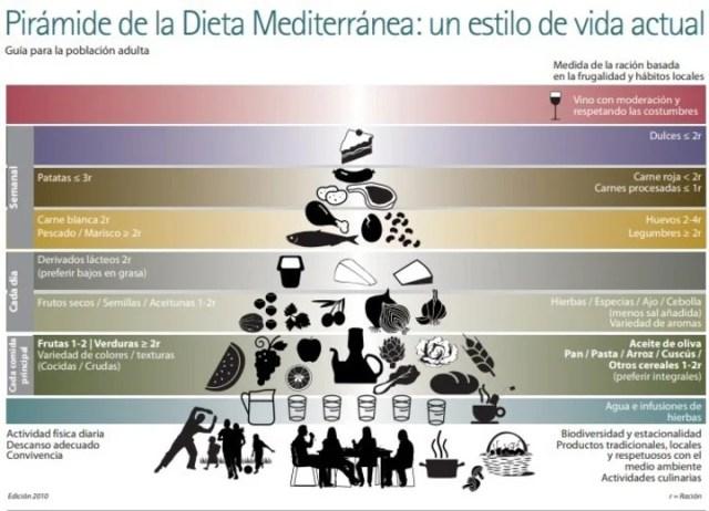 La pirámide de la dieta mediterránea tiene muchos puntos de contacto con la propuesta de las guías alimentarias argentinas.