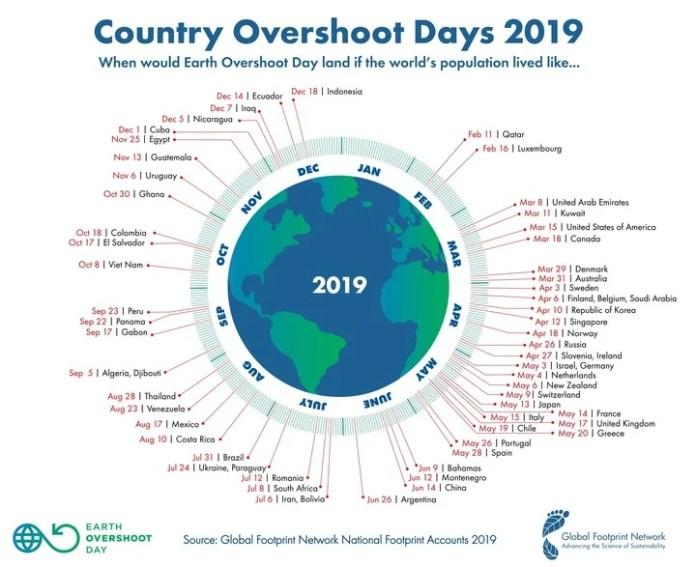Overshoot Day. Este gráfico permite observar cuál es la situación ecológica de cada uno de los países.