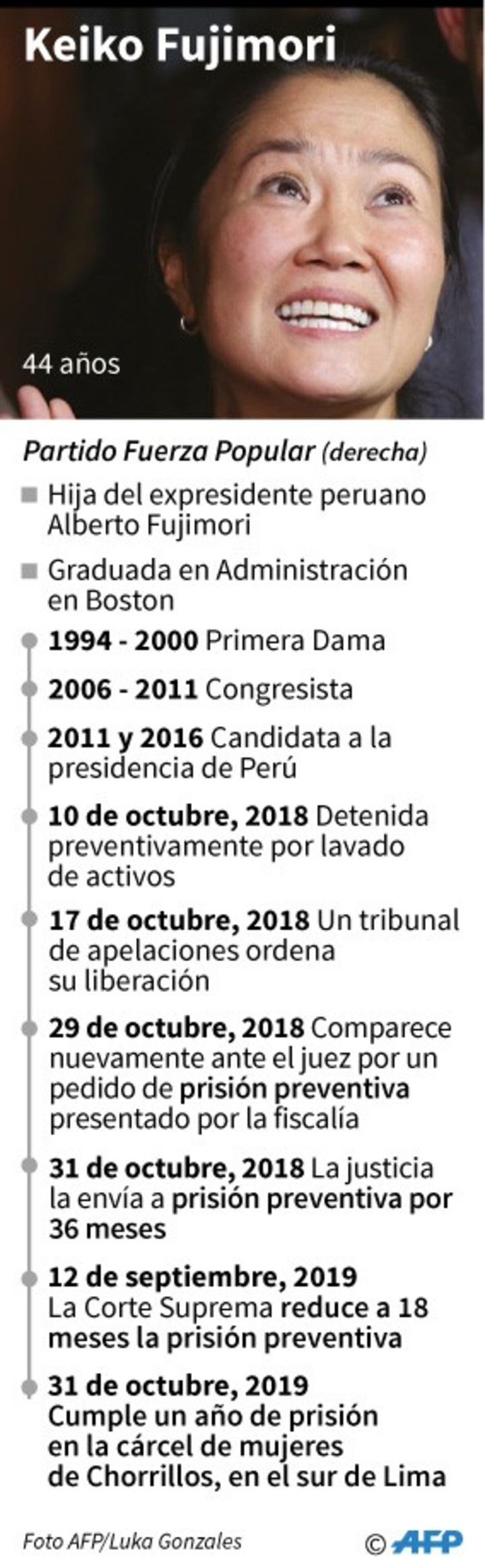 Profile of Keiko Fujimori, the right-wing leader who seeks to reach the presidency of Peru.  / AFP
