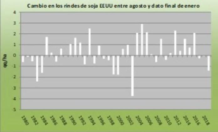 Cambio en los rindes de soja EE.UU entre agosto y dato final de enero.