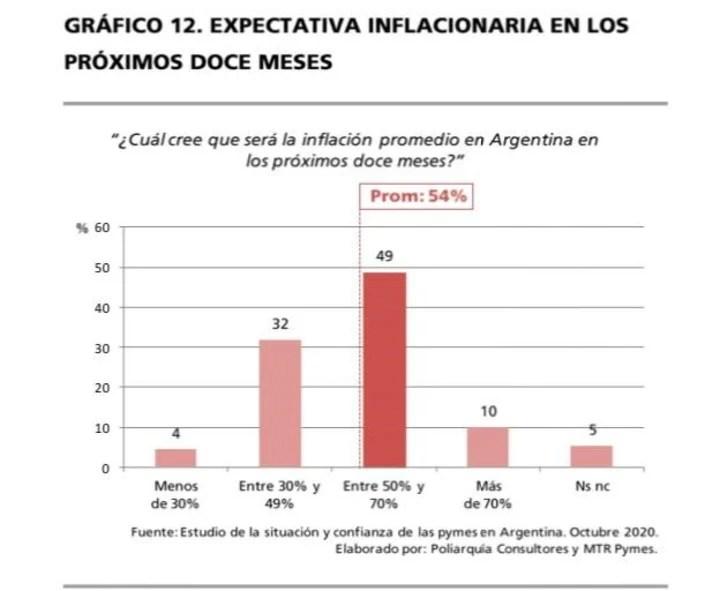 Expectativa inflacionaria de las empresas. Fuente Poliarquía