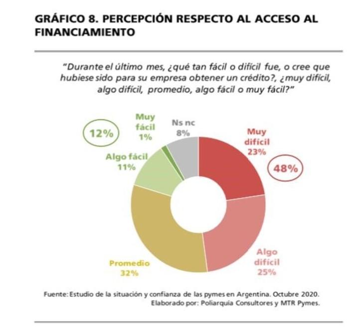 Percepción de las empresas respecto al acceso al financiamiento. Fuente Poliarquía