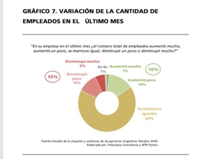 Variación de la cantidad de empleados en el último mes. Fuente Poliarquía