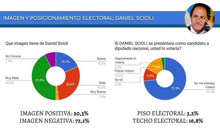 Image and electoral potential of Daniel Scioli, according to CB Consultant Public Opinion.