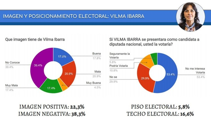 Image and electoral potential of Vilma Ibarra, according to CB Consultora Opinion Pública.