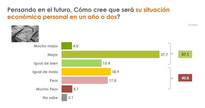 Survey of Analía del Franco in Greater Buenos Aires.  Personal financial expectations.