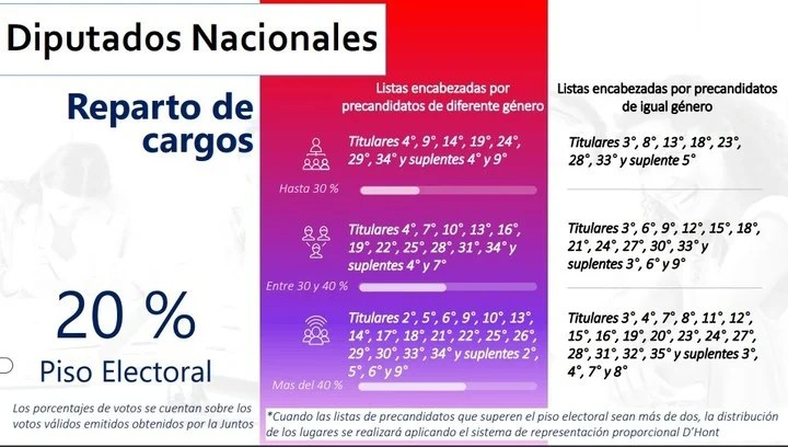 """This will be the distribution of positions of National Deputies in """"Together"""" in the Province of Buenos Aires."""