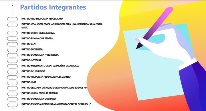 """The 16 parties that make up the alliance """"Together"""" in the Province of Buenos Aires."""