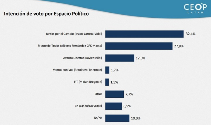 CEOP Latam survey in CABA.  Voting intention by space.