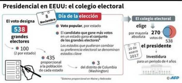 Así se vota en EE.UU./ AFP