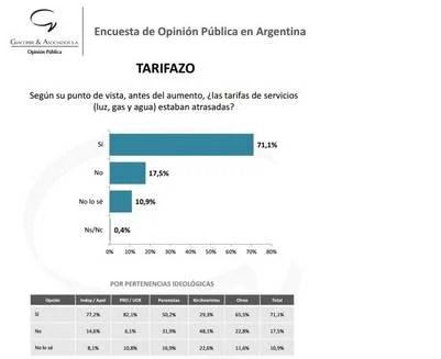 Encuesta de Giacobbe & Asociados sobre el tarifazo en los servicios.