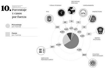 Porcentaje y casos por fuerza | Correpi