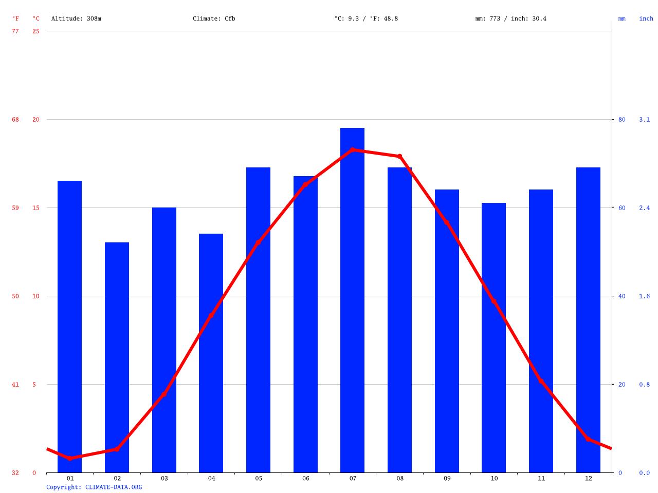 Dagobertshausen Climate Average Temperature Weather By