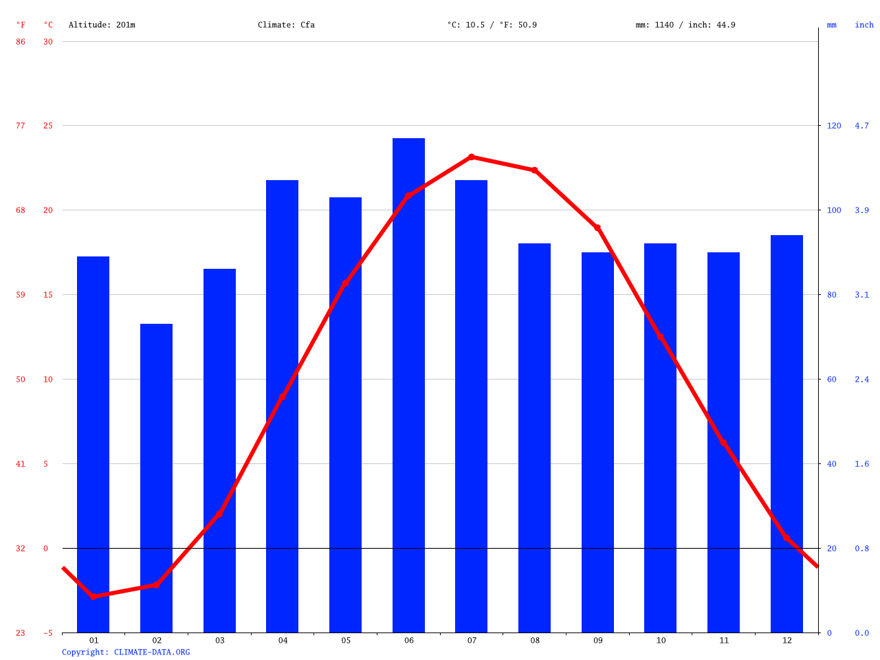 Cleveland Climate Average Temperature Weather By Month