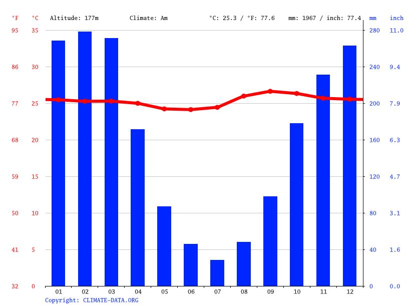 Month Puerto Temperatures Rico