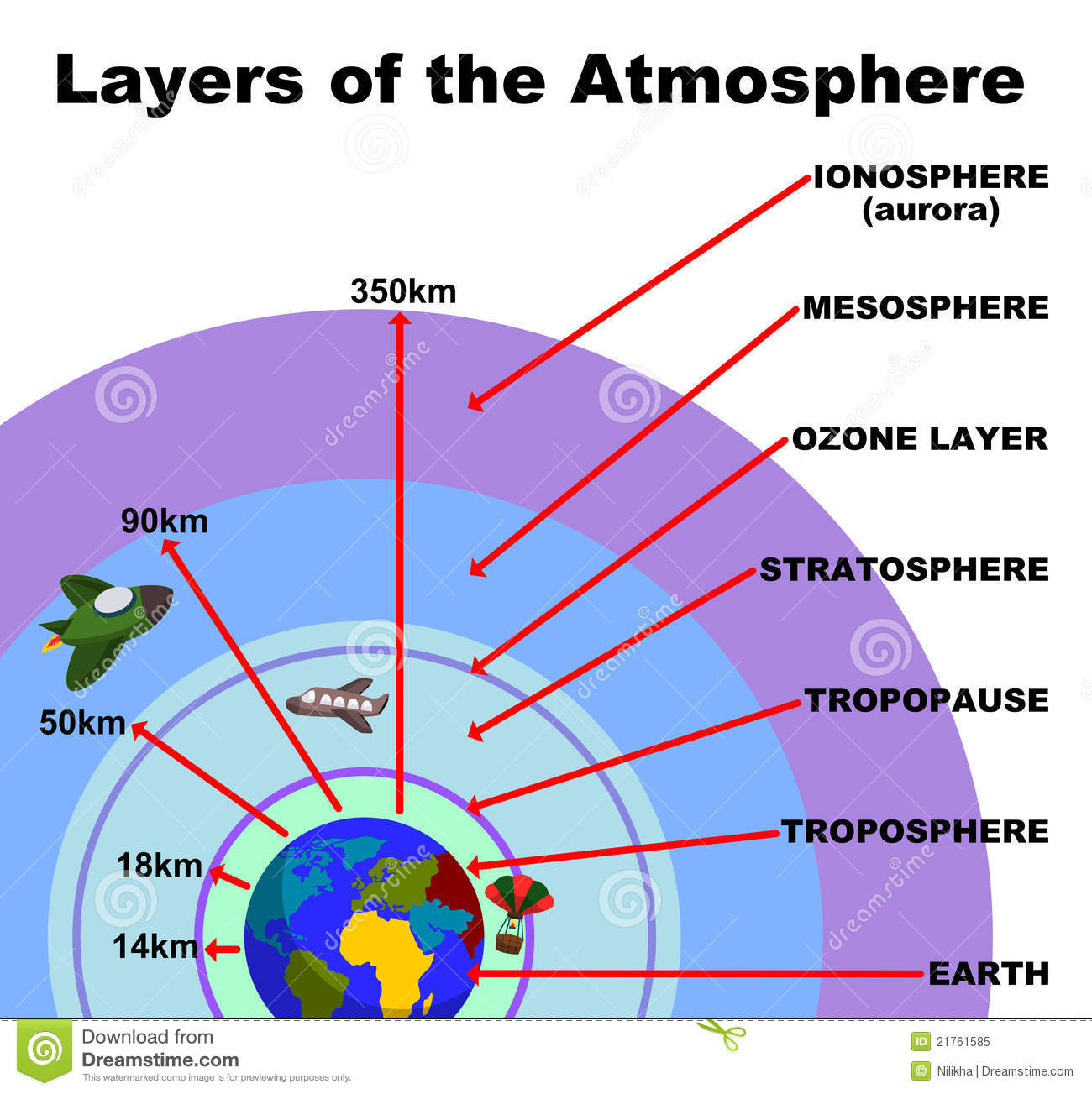 Layers Of The Atmosphere Clipart Panda