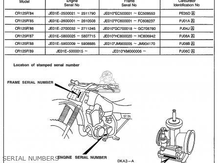 Honda Motorcycle Vin Numbers Decoding | Reviewmotors.co