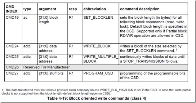 SD卡命令表class4