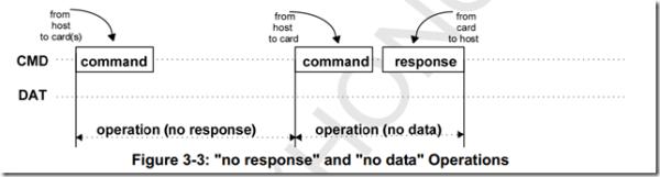 SD卡命令传输方式(无数据传输)