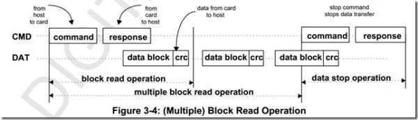 SD卡命令传输方式(有数据传输)