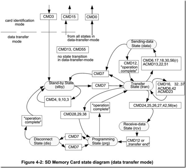 SD卡状态转换图2