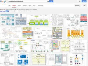 Visualize, Document, and Explore Your Software Architecture