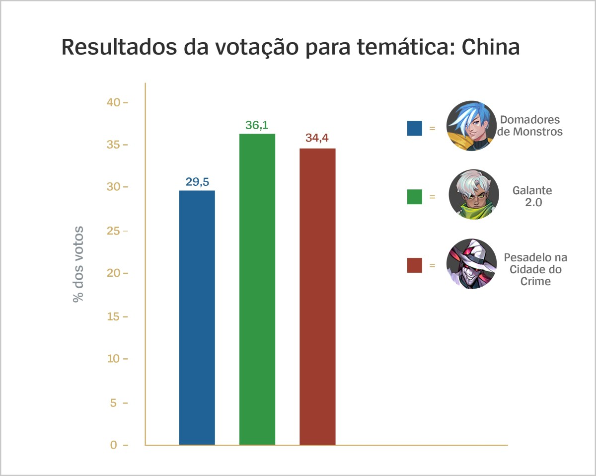 Thematic_Voting_Results_China_For_Loc_por-BR.jpg