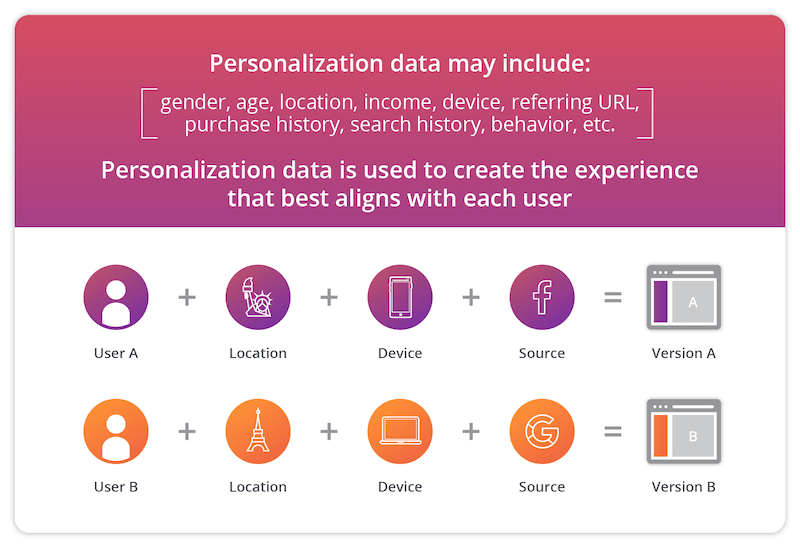 personalization-data-user-experience.png