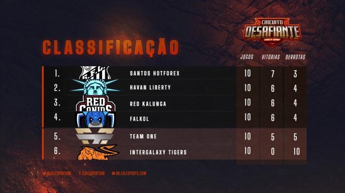 Circuito Desafiante –  RED vence e quer brigar pela liderança na tabela!