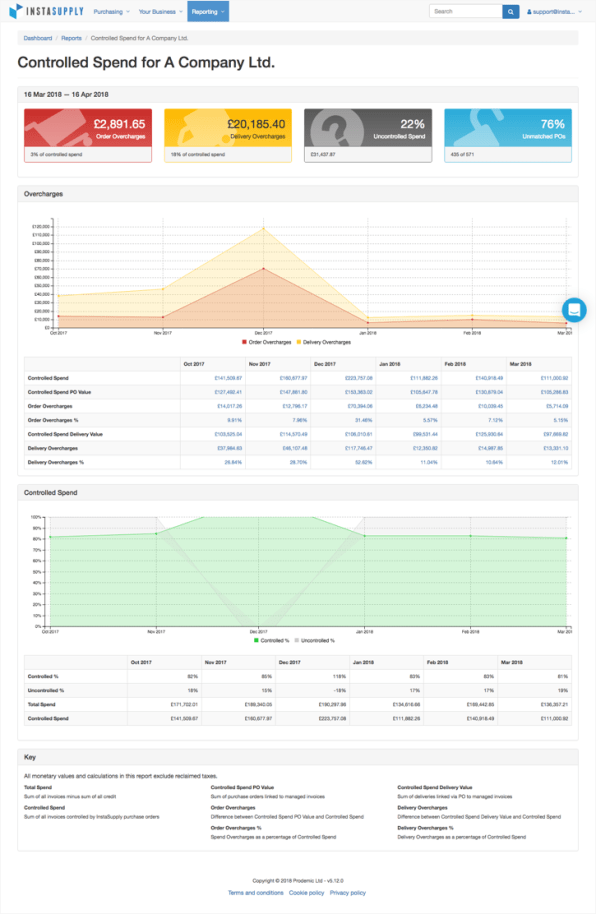 Screenshot of the InstaSupply platform