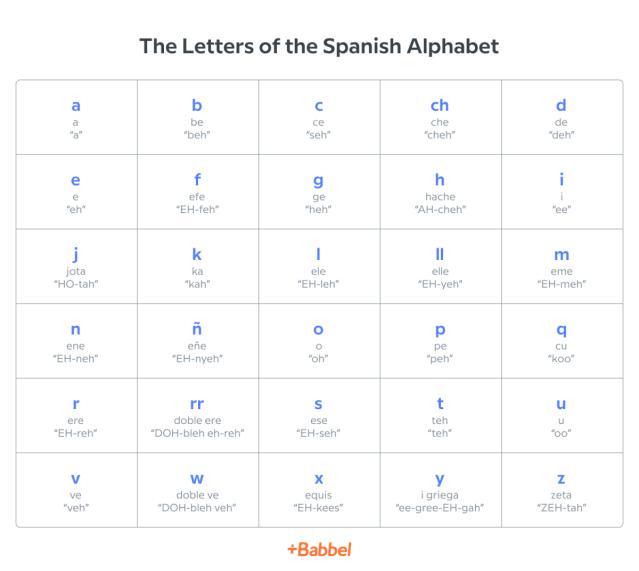 Spanish Alphabet  Babbel