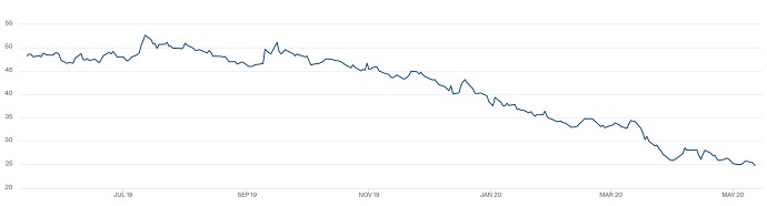 13052020 market update graph