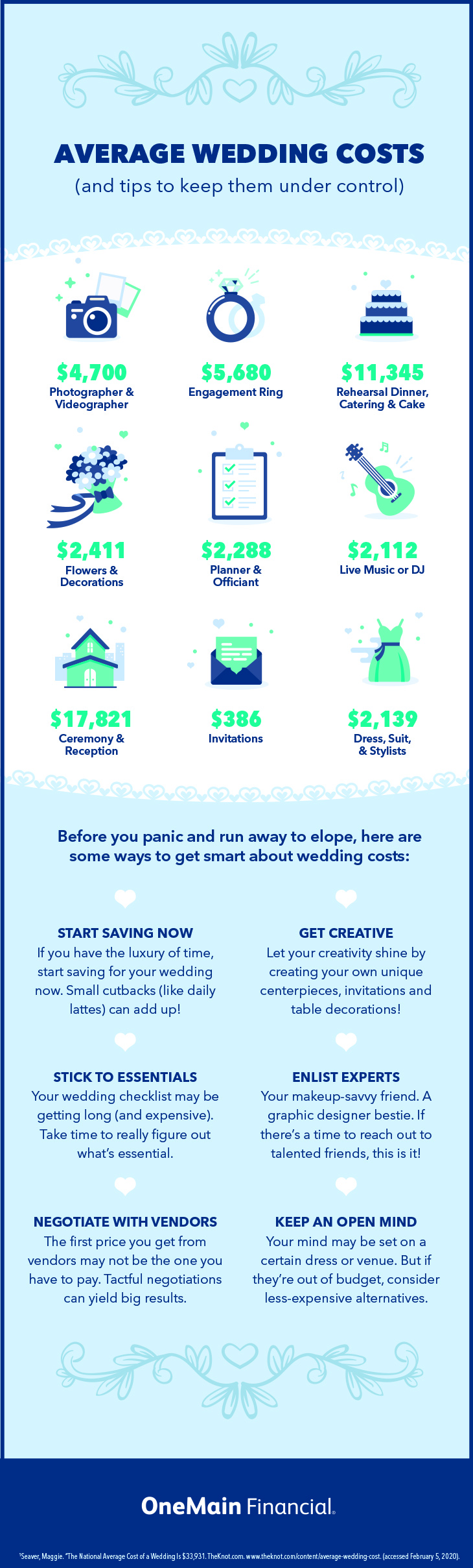 The Average Cost Of A Wedding And How To Pay For It