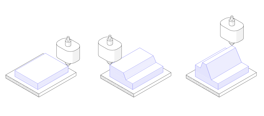 An illustration of the basic Additive Manufacturing process