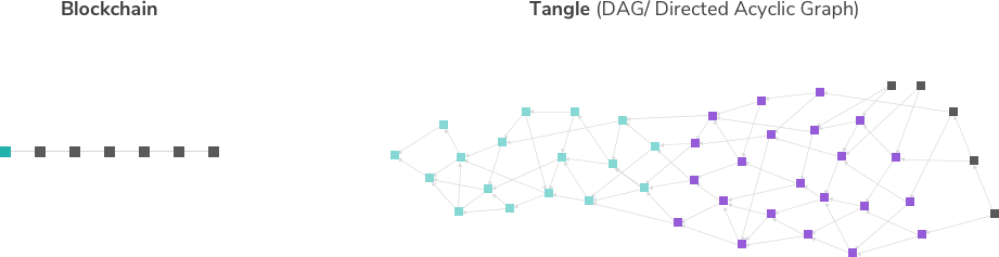 block chain vs tangle