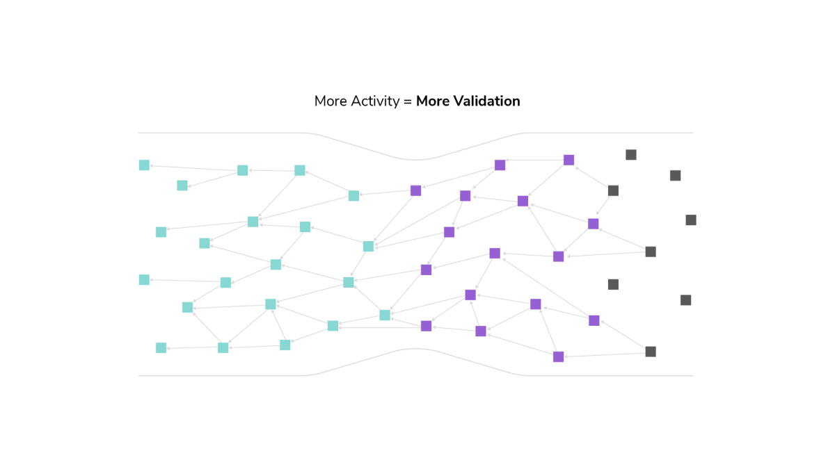 More validation, more scaling