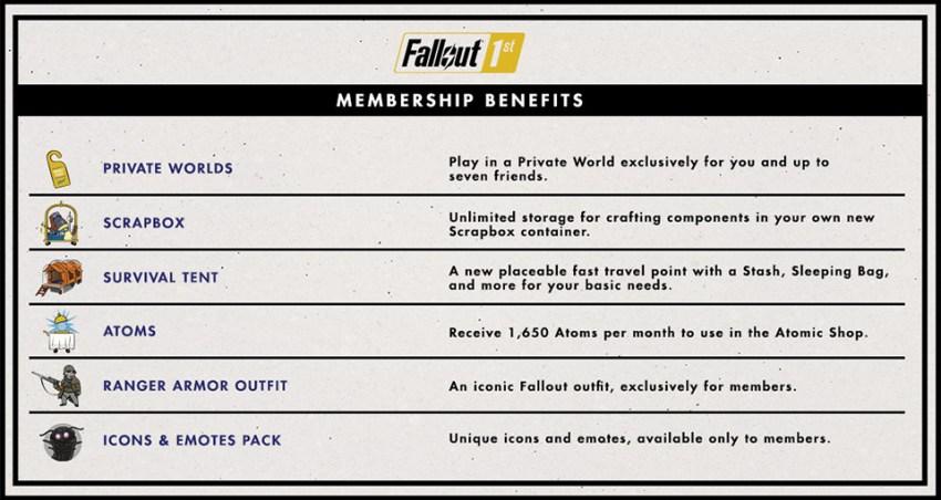 Fallout76 Fallout1st Benefits