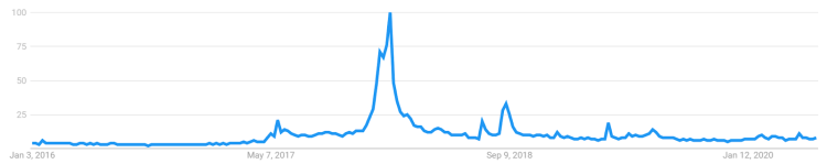Dogecoin Chart / Dogecoin Doge Rockets 800 Higher And ...
