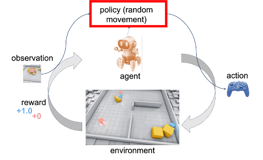 policy random movement