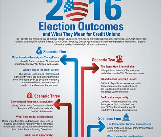 2016 Election Scenarios