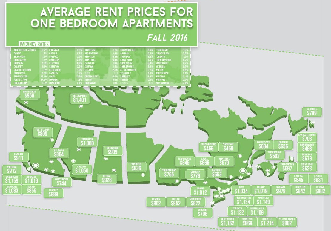 Average Cost Of Renting An Apartment In Major Cities