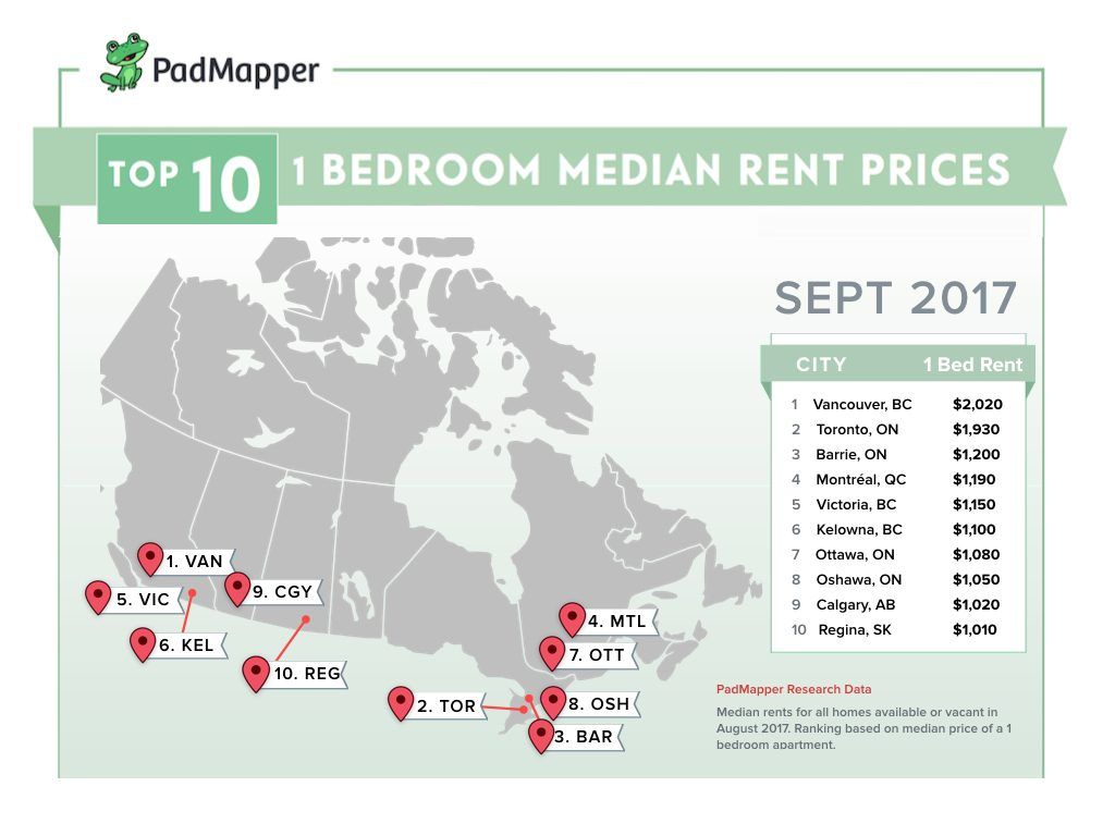 The average cost of rent in major Canadian cities in ...