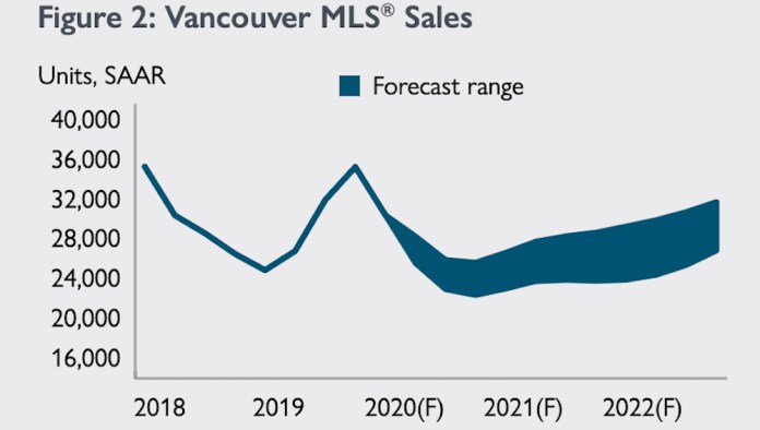 cmhc vancouver forecast