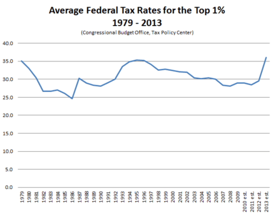 Average_Federal_Tax_Rates_Top_1_Percent-thumb-615x480-109671.png