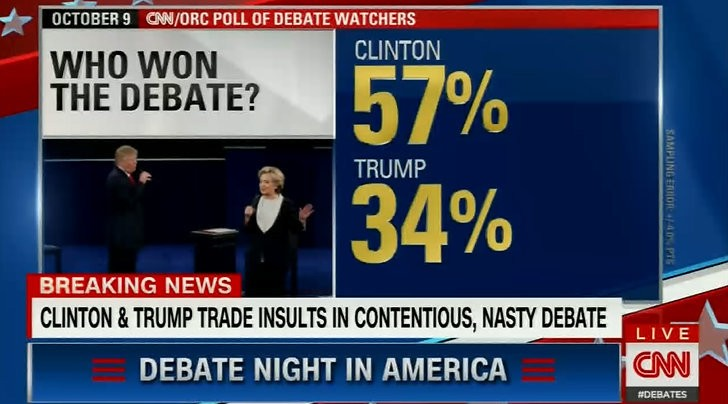 Image result for yougov post debate poll