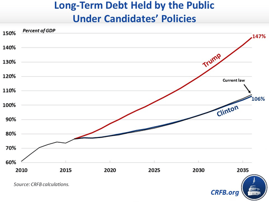 trump_national_debt_crfb.png