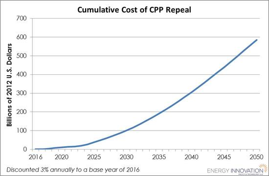 CUMULATIVE_COST_OF_CPP_REPEAL.jpg