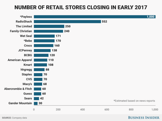 Chart on retail store closings