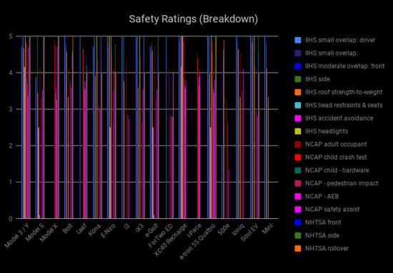 SafetyRatingsBreakdown.png